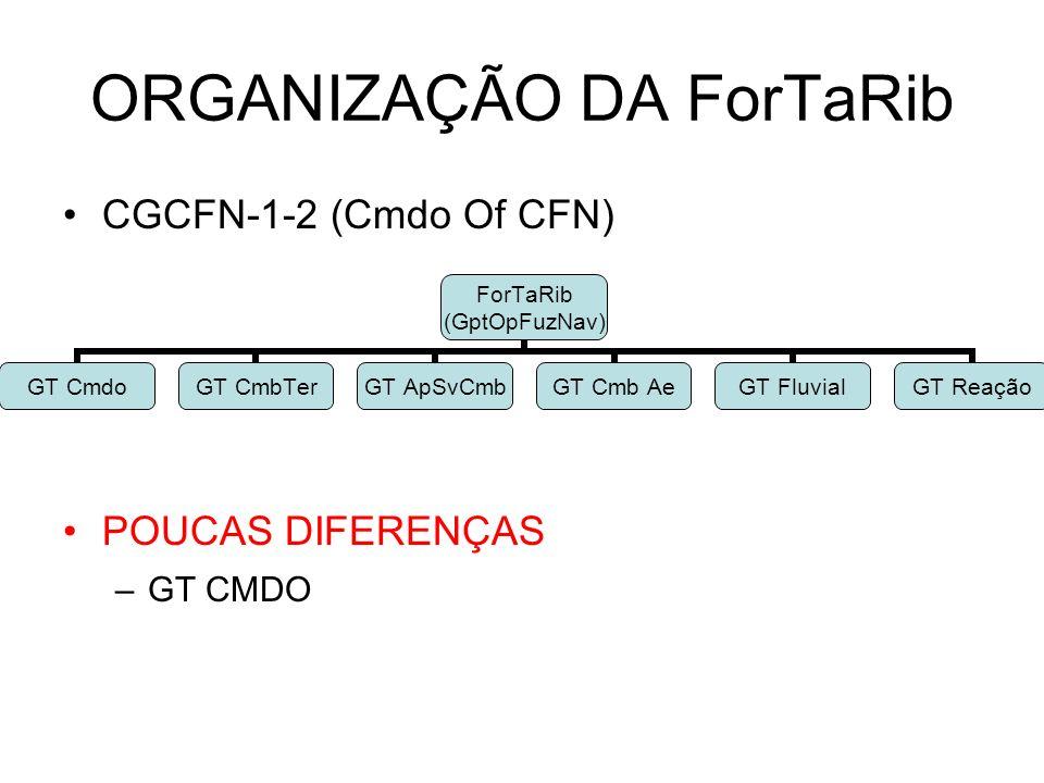 ORGANIZAÇÃO DA ForTaRib CGCFN-1-2 (Cmdo Of CFN) POUCAS DIFERENÇAS –GT CMDO ForTaRib (GptOpFuzNav) GT CmdoGT CmbTerGT ApSvCmbGT Cmb AeGT FluvialGT Reaç