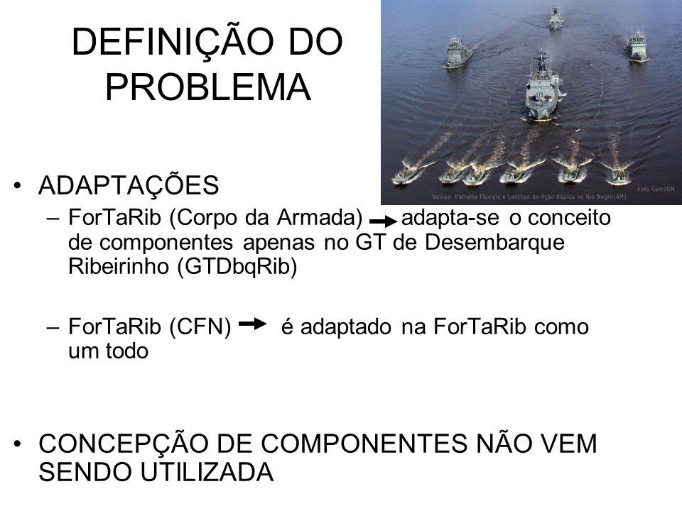 DEFINIÇÃO DO PROBLEMA ADAPTAÇÕES –ForTaRib (Corpo da Armada) adapta-se o conceito de componentes apenas no GT de Desembarque Ribeirinho (GTDbqRib) –Fo