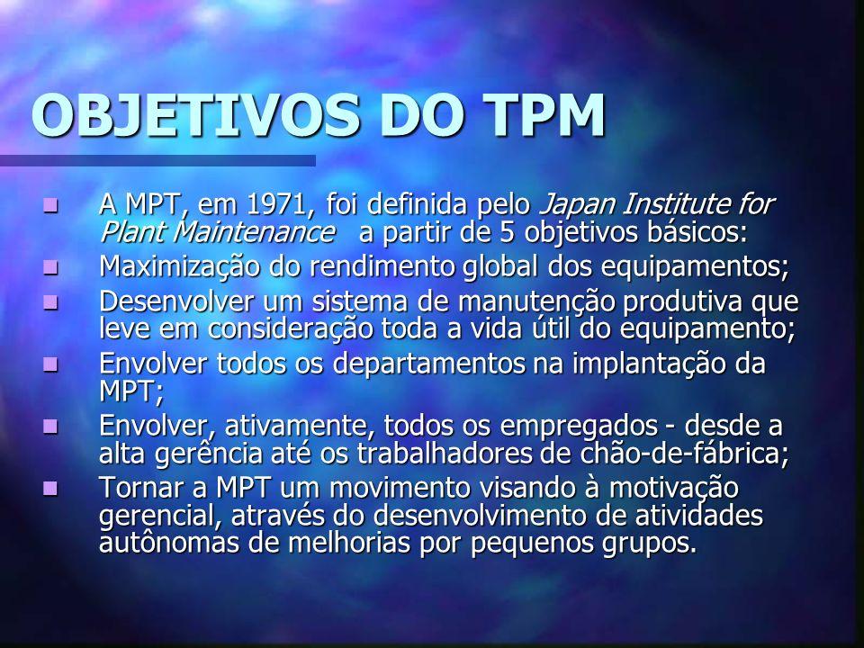 OBJETIVOS DO TPM A MPT, em 1971, foi definida pelo Japan Institute for Plant Maintenance a partir de 5 objetivos básicos: A MPT, em 1971, foi definida