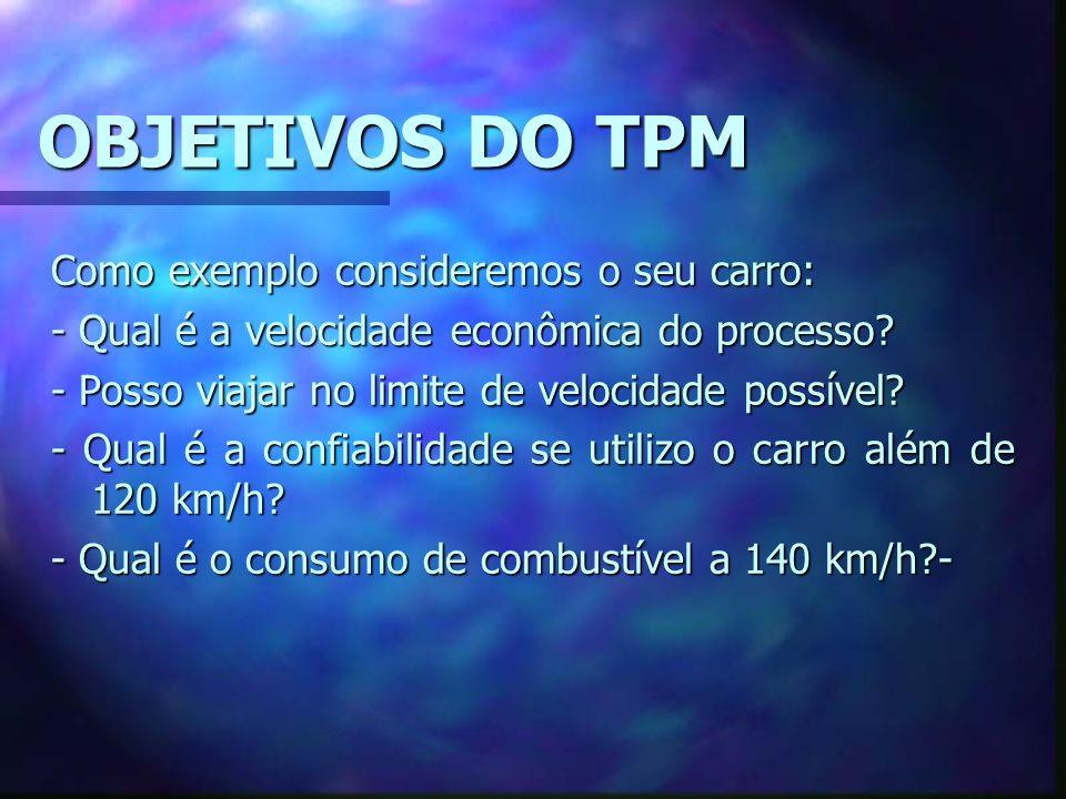 OBJETIVOS DO TPM Como exemplo consideremos o seu carro: - Qual é a velocidade econômica do processo? - Posso viajar no limite de velocidade possível?
