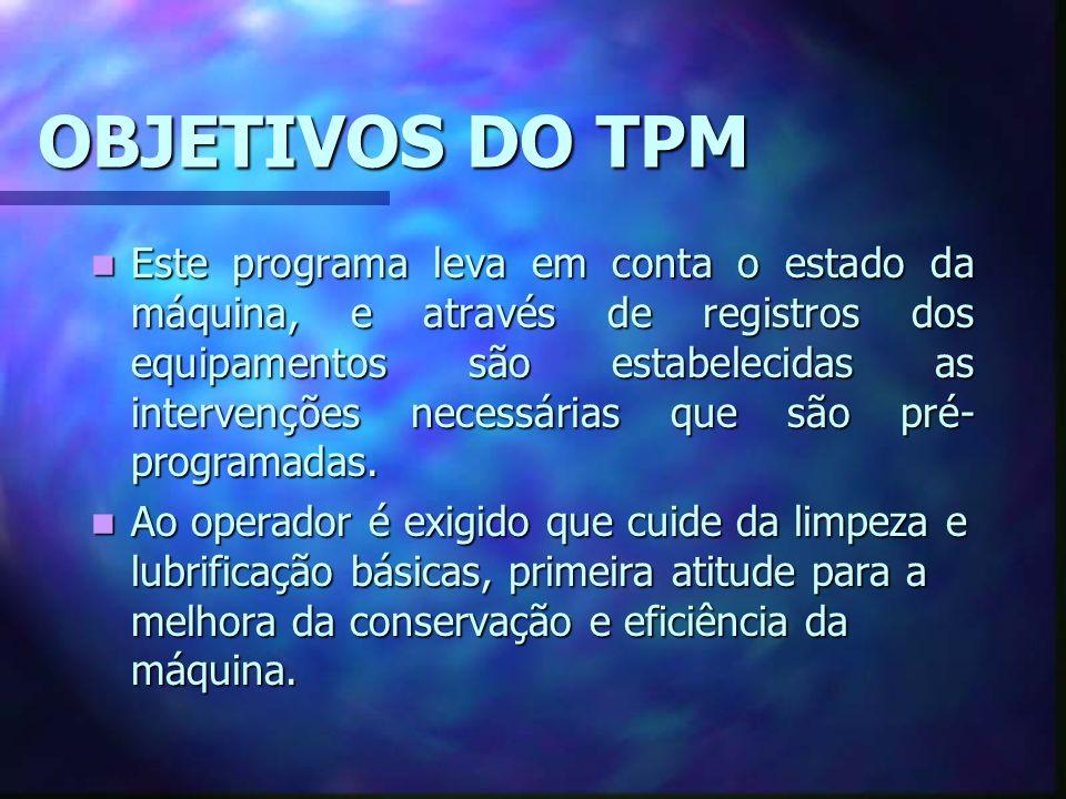 OBJETIVOS DO TPM Este programa leva em conta o estado da máquina, e através de registros dos equipamentos são estabelecidas as intervenções necessárias que são pré- programadas.
