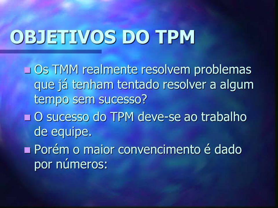 OBJETIVOS DO TPM Os TMM realmente resolvem problemas que já tenham tentado resolver a algum tempo sem sucesso.