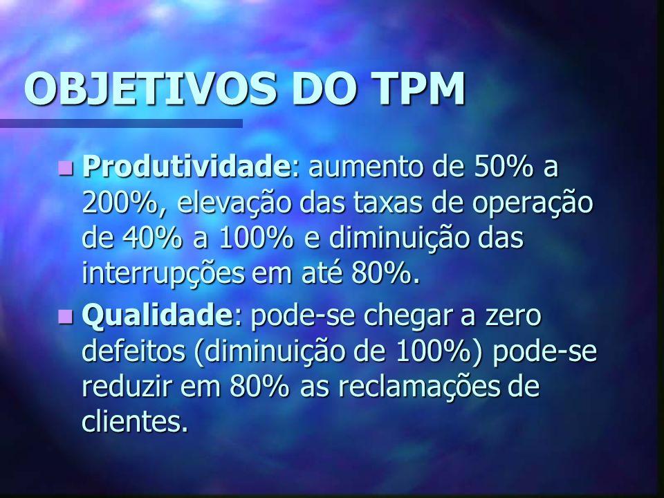 OBJETIVOS DO TPM Produtividade: aumento de 50% a 200%, elevação das taxas de operação de 40% a 100% e diminuição das interrupções em até 80%. Produtiv