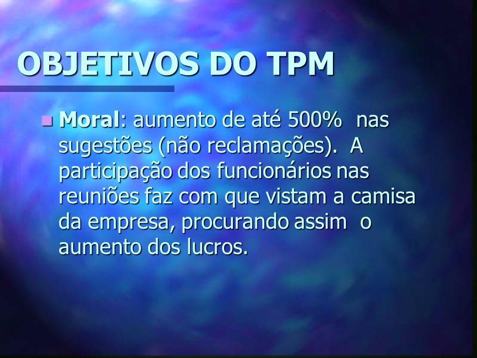 OBJETIVOS DO TPM Moral: aumento de até 500% nas sugestões (não reclamações).