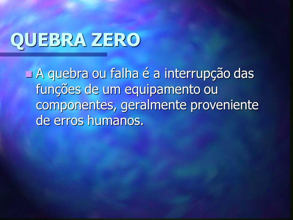 QUEBRA ZERO A quebra ou falha é a interrupção das funções de um equipamento ou componentes, geralmente proveniente de erros humanos. A quebra ou falha