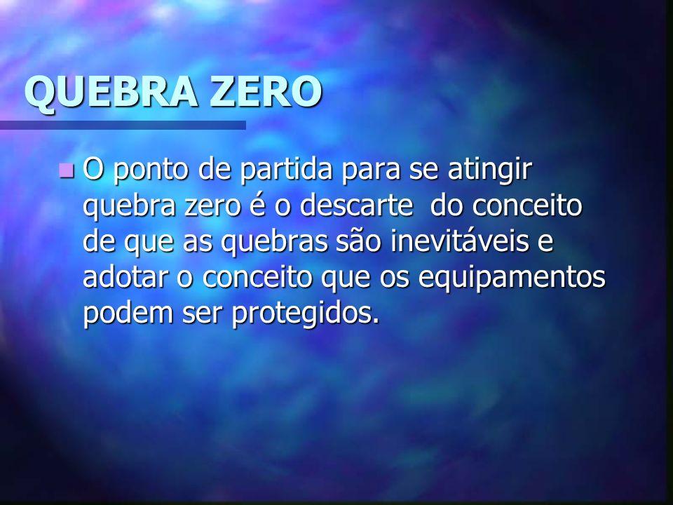 QUEBRA ZERO O ponto de partida para se atingir quebra zero é o descarte do conceito de que as quebras são inevitáveis e adotar o conceito que os equipamentos podem ser protegidos.