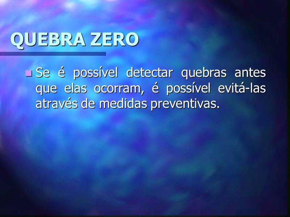 QUEBRA ZERO Se é possível detectar quebras antes que elas ocorram, é possível evitá-las através de medidas preventivas. Se é possível detectar quebras