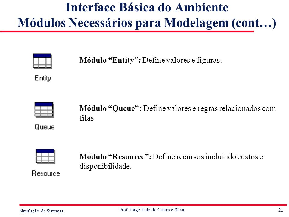 21 Simulação de Sistemas Prof. Jorge Luiz de Castro e Silva Módulo Entity: Define valores e figuras. Módulo Queue: Define valores e regras relacionado