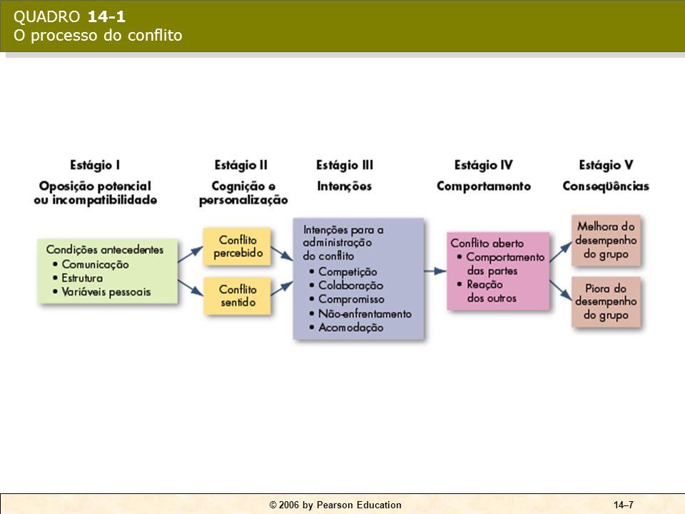 © 2006 by Pearson Education14–6 Conflito de tarefa Conflito relacionado ao conteúdo e aos objetivos do trabalho. Conflito de relacionamento Conflito b
