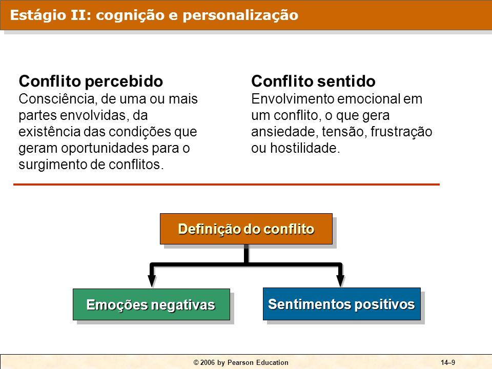 © 2006 by Pearson Education14–9 Sentimentos positivos Emoções negativas Definição do conflito Conflito percebido Consciência, de uma ou mais partes envolvidas, da existência das condições que geram oportunidades para o surgimento de conflitos.