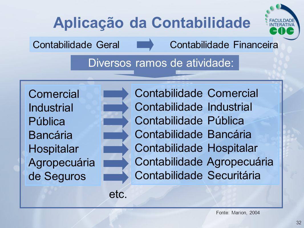 32 Aplicação da Contabilidade Comercial Industrial Pública Bancária Hospitalar Agropecuária de Seguros Contabilidade Comercial Contabilidade Industria