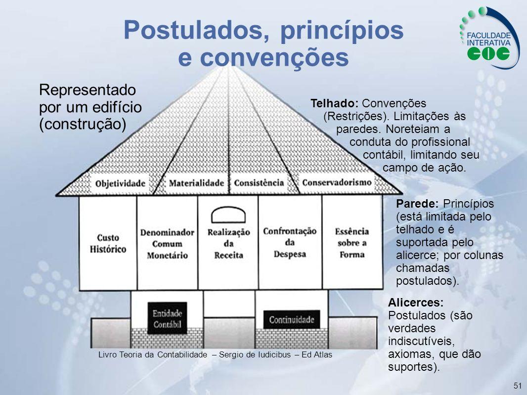51 Livro Teoria da Contabilidade – Sergio de Iudicibus – Ed Atlas Postulados, princípios e convenções Representado por um edifício (construção) Telhad