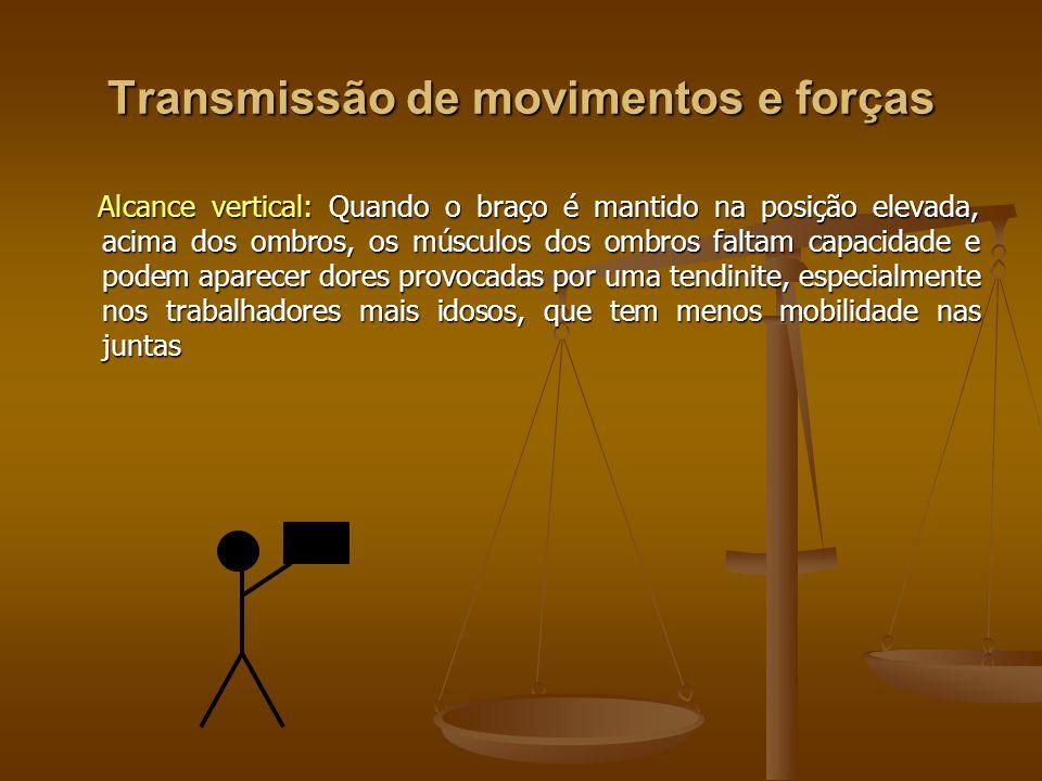 Transmissão de movimentos e forças Alcance vertical: Quando o braço é mantido na posição elevada, acima dos ombros, os músculos dos ombros faltam capa