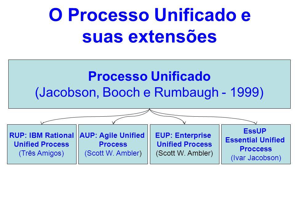 O Processo Unificado e suas extensões Processo Unificado (Jacobson, Booch e Rumbaugh - 1999) RUP: IBM Rational Unified Process (Três Amigos) AUP: Agil