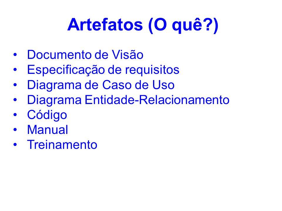 Artefatos (O quê?) Documento de Visão Especificação de requisitos Diagrama de Caso de Uso Diagrama Entidade-Relacionamento Código Manual Treinamento