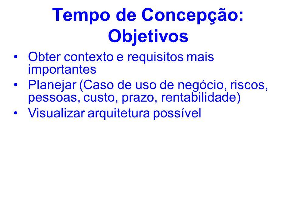 Tempo de Concepção: Objetivos Obter contexto e requisitos mais importantes Planejar (Caso de uso de negócio, riscos, pessoas, custo, prazo, rentabilid
