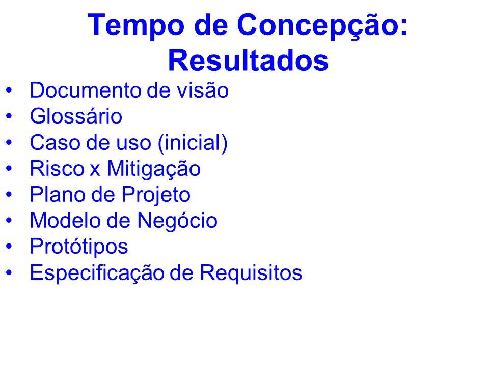 Tempo de Concepção: Resultados Documento de visão Glossário Caso de uso (inicial) Risco x Mitigação Plano de Projeto Modelo de Negócio Protótipos Espe