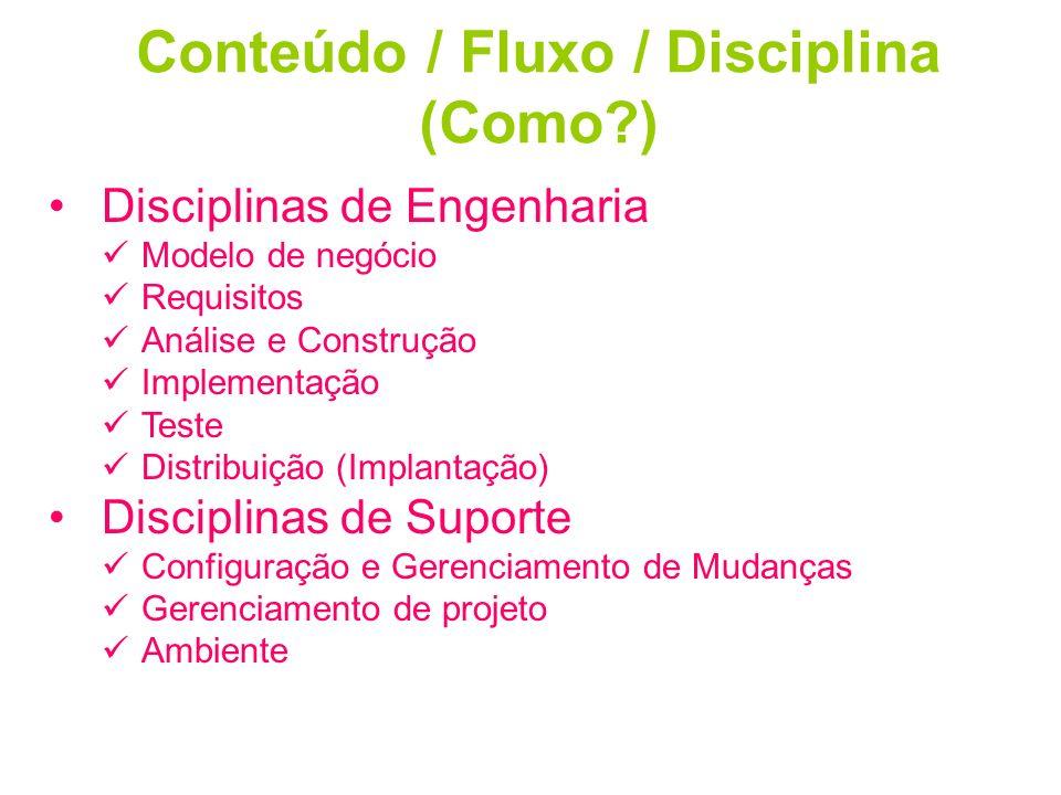 Conteúdo / Fluxo / Disciplina (Como?) Disciplinas de Engenharia Modelo de negócio Requisitos Análise e Construção Implementação Teste Distribuição (Im
