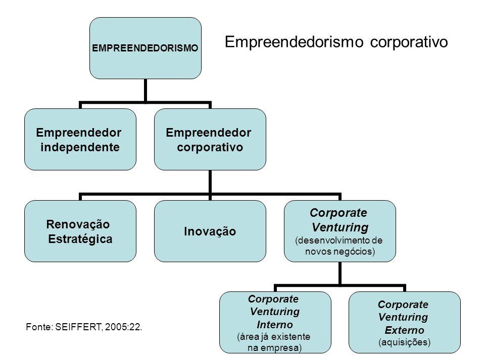 EMPREENDEDORISMO Empreendedor independente Empreendedor corporativo Renovação Estratégica Inovação Corporate Venturing (desenvolvimento de novos negóc