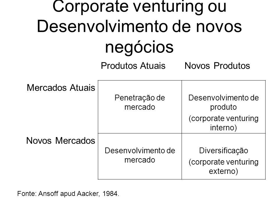 Corporate venturing ou Desenvolvimento de novos negócios Produtos AtuaisNovos Produtos Mercados Atuais Penetração de mercado Desenvolvimento de produt