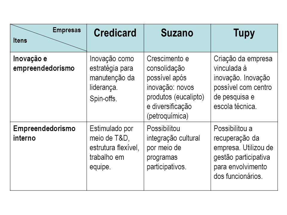 Empresas Itens CredicardSuzanoTupy Inovação e empreendedorismo Inovação como estratégia para manutenção da liderança. Spin-offs. Crescimento e consoli