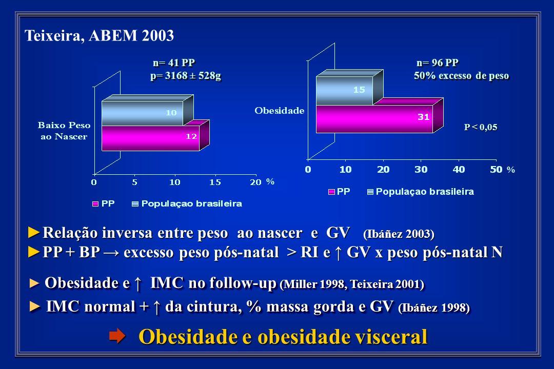 Teixeira, ABEM 2003 n= 96 PP 50% excesso de peso n= 96 PP 50% excesso de peso n= 41 PP p= 3168 ± 528g n= 41 PP p= 3168 ± 528g % % P < 0,05 Obesidade e IMC no follow-up (Miller 1998, Teixeira 2001) Obesidade e IMC no follow-up (Miller 1998, Teixeira 2001) IMC normal + da cintura, % massa gorda e GV (Ibáñez 1998) IMC normal + da cintura, % massa gorda e GV (Ibáñez 1998) Obesidade e IMC no follow-up (Miller 1998, Teixeira 2001) Obesidade e IMC no follow-up (Miller 1998, Teixeira 2001) IMC normal + da cintura, % massa gorda e GV (Ibáñez 1998) IMC normal + da cintura, % massa gorda e GV (Ibáñez 1998) Obesidade e obesidade visceral Obesidade e obesidade visceral Relação inversa entre peso ao nascer e GV (Ibáñez 2003)Relação inversa entre peso ao nascer e GV (Ibáñez 2003) PP + BP excesso peso pós-natal > RI e GV x peso pós-natal NPP + BP excesso peso pós-natal > RI e GV x peso pós-natal N