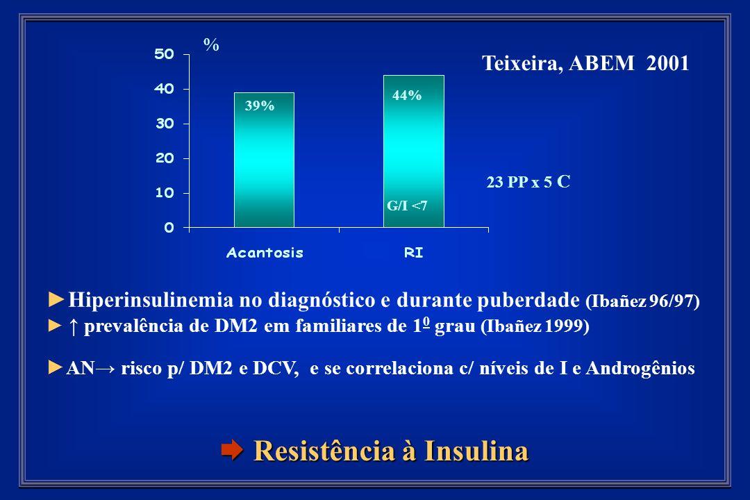 % 23 PP x 5 C G/I <7 Teixeira, ABEM 2001 44% 39% Hiperinsulinemia no diagnóstico e durante puberdade (Ibañez 96/97) prevalência de DM2 em familiares de 1 0 grau (Ibañez 1999) AN risco p/ DM2 e DCV, e se correlaciona c/ níveis de I e Androgênios Resistência à Insulina Resistência à Insulina