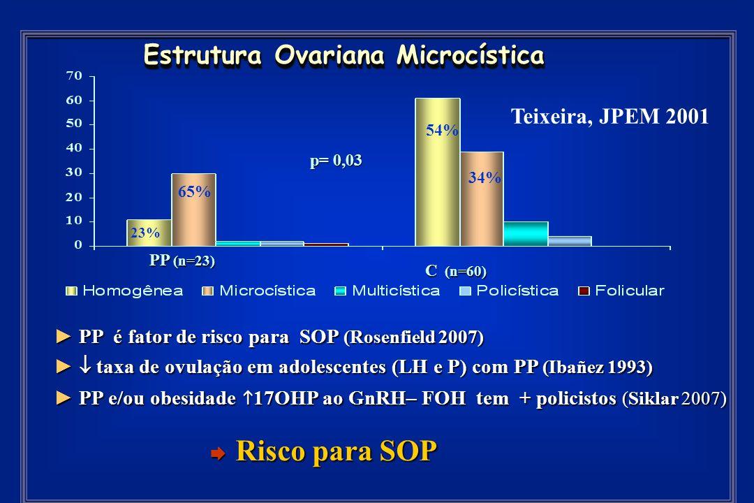 PP é fator de risco para SOP (Rosenfield 2007) PP é fator de risco para SOP (Rosenfield 2007) taxa de ovulação em adolescentes (LH e P) com PP (Ibañez 1993) taxa de ovulação em adolescentes (LH e P) com PP (Ibañez 1993) PP e/ou obesidade 17OHP ao GnRH– FOH tem + policistos (Siklar 2007) PP e/ou obesidade 17OHP ao GnRH– FOH tem + policistos (Siklar 2007) Estrutura Ovariana Microcística p= 0,03 PP (n=23) C (n=60) Teixeira, JPEM 2001 65% 54% 34% 23% Risco para SOP Risco para SOP