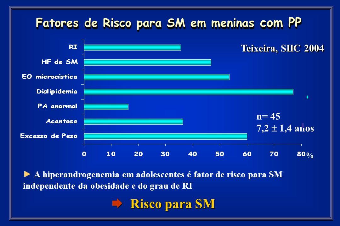 Fatores de Risco para SM em meninas com PP % Teixeira, SIIC 2004 n= 45 7,2 1,4 anos A hiperandrogenemia em adolescentes é fator de risco para SM independente da obesidade e do grau de RI Risco para SM Risco para SM