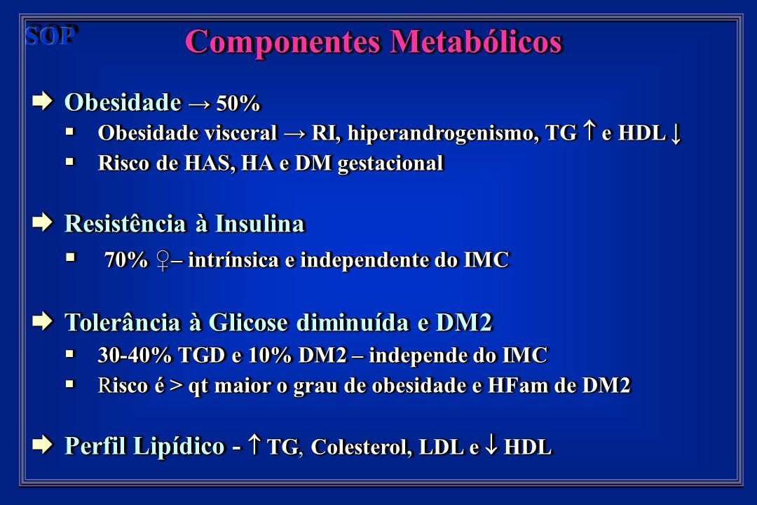 Componentes Metabólicos Obesidade 50% Obesidade 50% Obesidade visceral RI, hiperandrogenismo, TG e HDL Obesidade visceral RI, hiperandrogenismo, TG e HDL Risco de HAS, HA e DM gestacional Risco de HAS, HA e DM gestacional Resistência à Insulina Resistência à Insulina 70% – intrínsica e independente do IMC 70% – intrínsica e independente do IMC Tolerância à Glicose diminuída e DM2 Tolerância à Glicose diminuída e DM2 30-40% TGD e 10% DM2 – independe do IMC 30-40% TGD e 10% DM2 – independe do IMC Risco é > qt maior o grau de obesidade e HFam de DM2 Risco é > qt maior o grau de obesidade e HFam de DM2 Perfil Lipídico - TGColesterol, LDL e HDL Perfil Lipídico - TG, Colesterol, LDL e HDL Componentes Metabólicos Obesidade 50% Obesidade 50% Obesidade visceral RI, hiperandrogenismo, TG e HDL Obesidade visceral RI, hiperandrogenismo, TG e HDL Risco de HAS, HA e DM gestacional Risco de HAS, HA e DM gestacional Resistência à Insulina Resistência à Insulina 70% – intrínsica e independente do IMC 70% – intrínsica e independente do IMC Tolerância à Glicose diminuída e DM2 Tolerância à Glicose diminuída e DM2 30-40% TGD e 10% DM2 – independe do IMC 30-40% TGD e 10% DM2 – independe do IMC Risco é > qt maior o grau de obesidade e HFam de DM2 Risco é > qt maior o grau de obesidade e HFam de DM2 Perfil Lipídico - TGColesterol, LDL e HDL Perfil Lipídico - TG, Colesterol, LDL e HDL