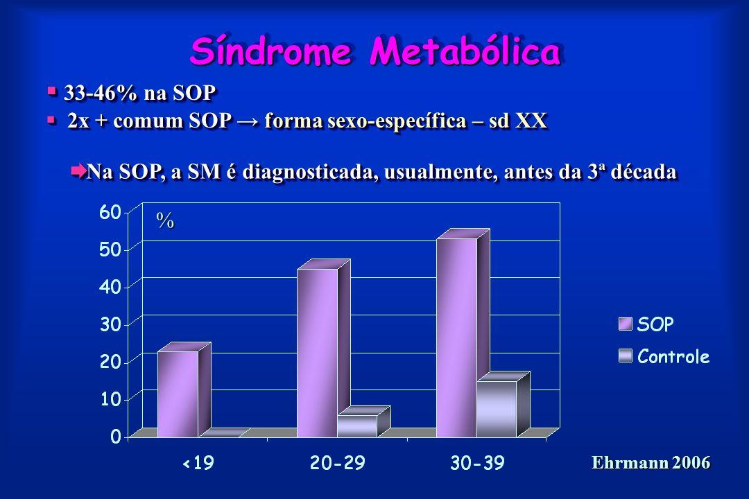 Síndrome Metabólica % Na SOP, a SM é diagnosticada, usualmente, antes da 3ª década Na SOP, a SM é diagnosticada, usualmente, antes da 3ª década 33-46% na SOP 33-46% na SOP 2x + comum SOP forma sexo-específica – sd XX 2x + comum SOP forma sexo-específica – sd XX 33-46% na SOP 33-46% na SOP 2x + comum SOP forma sexo-específica – sd XX 2x + comum SOP forma sexo-específica – sd XX Ehrmann 2006