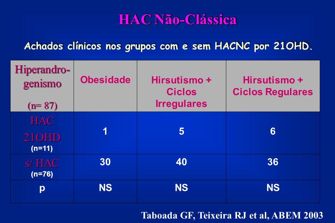 Achados clínicos nos grupos com e sem HACNC por 21OHD.