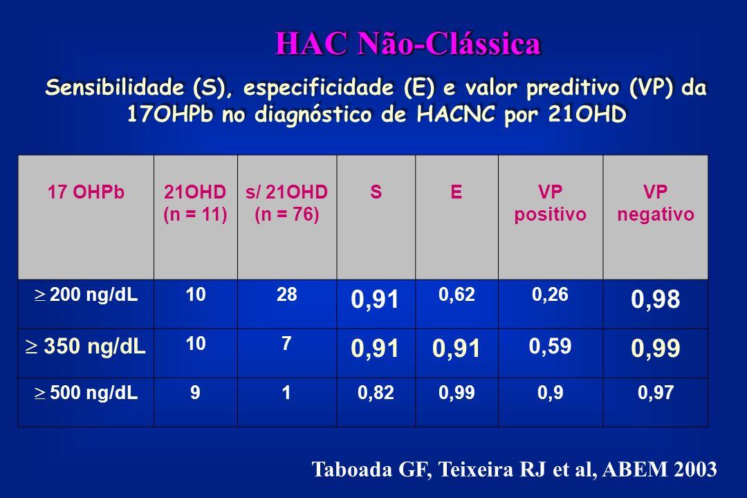 Sensibilidade (S), especificidade (E) e valor preditivo (VP) da 17OHPb no diagnóstico de HACNC por 21OHD 17 OHPb21OHD (n = 11) s/ 21OHD (n = 76) SEVP positivo VP negativo 200 ng/dL 1028 0,91 0,620,26 0,98 350 ng/dL 107 0,91 0,59 0,99 500 ng/dL 910,820,990,90,97 Taboada GF, Teixeira RJ et al, ABEM 2003 HAC Não-Clássica