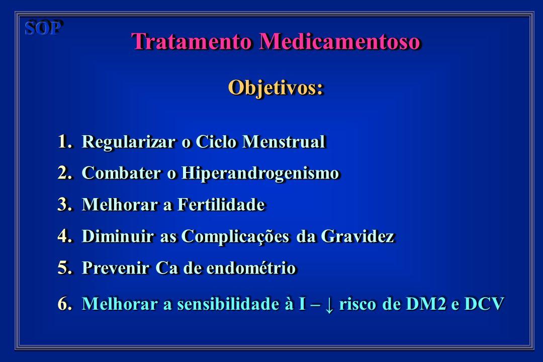 Tratamento Medicamentoso Objetivos: 1. Regularizar o Ciclo Menstrual 2.