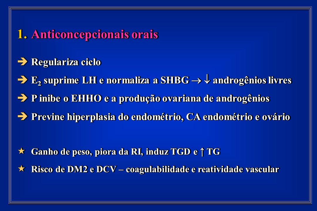 1. Anticoncepcionais orais Regulariza ciclo Regulariza ciclo E 2 suprime LH e normaliza a SHBG androgênios livres E 2 suprime LH e normaliza a SHBG an