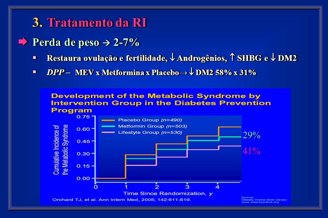 3. Tratamento da RI Perda de peso 2-7% Perda de peso 2-7% Restaura ovulação e fertilidade, Androgênios, SHBG e DM2 Restaura ovulação e fertilidade, An