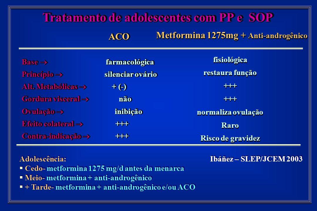 ACO ACO Base farmacológica Princípio silenciar ovário Alt.
