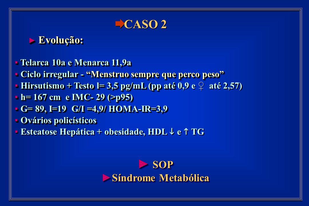Evolução: Evolução: Telarca 10a e Menarca 11,9a Telarca 10a e Menarca 11,9a Ciclo irregular - Menstruo sempre que perco peso Ciclo irregular - Menstruo sempre que perco peso Hirsutismo + Testo l= 3,5 pg/mL (pp até Hirsutismo + Testo l= 3,5 pg/mL (pp até 0,9 e até 2,57) h= 167 cm e IMC- 29 (>p95) h= 167 cm e IMC- 29 (>p95) G= 89, I=19 G/I =4,9/ HOMA-IR=3,9 G= 89, I=19 G/I =4,9/ HOMA-IR=3,9 Ovários policísticos Ovários policísticos Esteatose Hepática + obesidade, HDL e TG Evolução: Evolução: Telarca 10a e Menarca 11,9a Telarca 10a e Menarca 11,9a Ciclo irregular - Menstruo sempre que perco peso Ciclo irregular - Menstruo sempre que perco peso Hirsutismo + Testo l= 3,5 pg/mL (pp até Hirsutismo + Testo l= 3,5 pg/mL (pp até 0,9 e até 2,57) h= 167 cm e IMC- 29 (>p95) h= 167 cm e IMC- 29 (>p95) G= 89, I=19 G/I =4,9/ HOMA-IR=3,9 G= 89, I=19 G/I =4,9/ HOMA-IR=3,9 Ovários policísticos Ovários policísticos Esteatose Hepática + obesidade, HDL e TG SOP SOP Síndrome MetabólicaSíndrome Metabólica SOP SOP Síndrome MetabólicaSíndrome Metabólica CASO 2 CASO 2