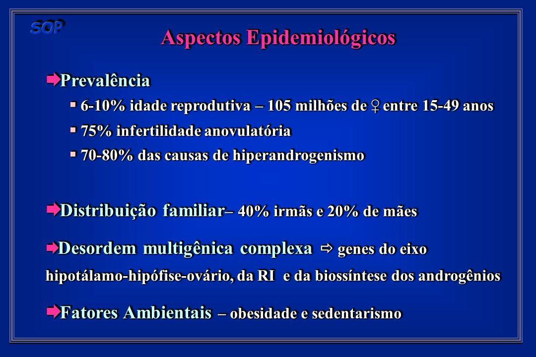 Diagnóstico Clínico Avaliação Clínica Avaliação Clínica Oligo-amenorréia 51%, Sg uterino disfuncional 29% e ciclo regular 20% Oligo-amenorréia 51%, Sg uterino disfuncional 29% e ciclo regular 20% Abortamentos espontâneos (30-50%), DM gestacional e infertilidade Abortamentos espontâneos (30-50%), DM gestacional e infertilidade Hiperandrogenismo - ínicio, progressão e severidade Hiperandrogenismo - ínicio, progressão e severidade História de PP e obesidade próximo a menarca História de PP e obesidade próximo a menarca HFam – PP, SOP, DM2 e Infertilidade HFam – PP, SOP, DM2 e Infertilidade Exame Físico Exame Físico Hirsutismo, acne, seborréia, alopecia e virilização Hirsutismo, acne, seborréia, alopecia e virilização Palpação abdominal e pélvica cuidadosa Palpação abdominal e pélvica cuidadosa IMC, cintura, acantose e níveis pressóricos IMC, cintura, acantose e níveis pressóricos Exame ginecológico Exame ginecológico Diagnóstico Clínico Avaliação Clínica Avaliação Clínica Oligo-amenorréia 51%, Sg uterino disfuncional 29% e ciclo regular 20% Oligo-amenorréia 51%, Sg uterino disfuncional 29% e ciclo regular 20% Abortamentos espontâneos (30-50%), DM gestacional e infertilidade Abortamentos espontâneos (30-50%), DM gestacional e infertilidade Hiperandrogenismo - ínicio, progressão e severidade Hiperandrogenismo - ínicio, progressão e severidade História de PP e obesidade próximo a menarca História de PP e obesidade próximo a menarca HFam – PP, SOP, DM2 e Infertilidade HFam – PP, SOP, DM2 e Infertilidade Exame Físico Exame Físico Hirsutismo, acne, seborréia, alopecia e virilização Hirsutismo, acne, seborréia, alopecia e virilização Palpação abdominal e pélvica cuidadosa Palpação abdominal e pélvica cuidadosa IMC, cintura, acantose e níveis pressóricos IMC, cintura, acantose e níveis pressóricos Exame ginecológico Exame ginecológico