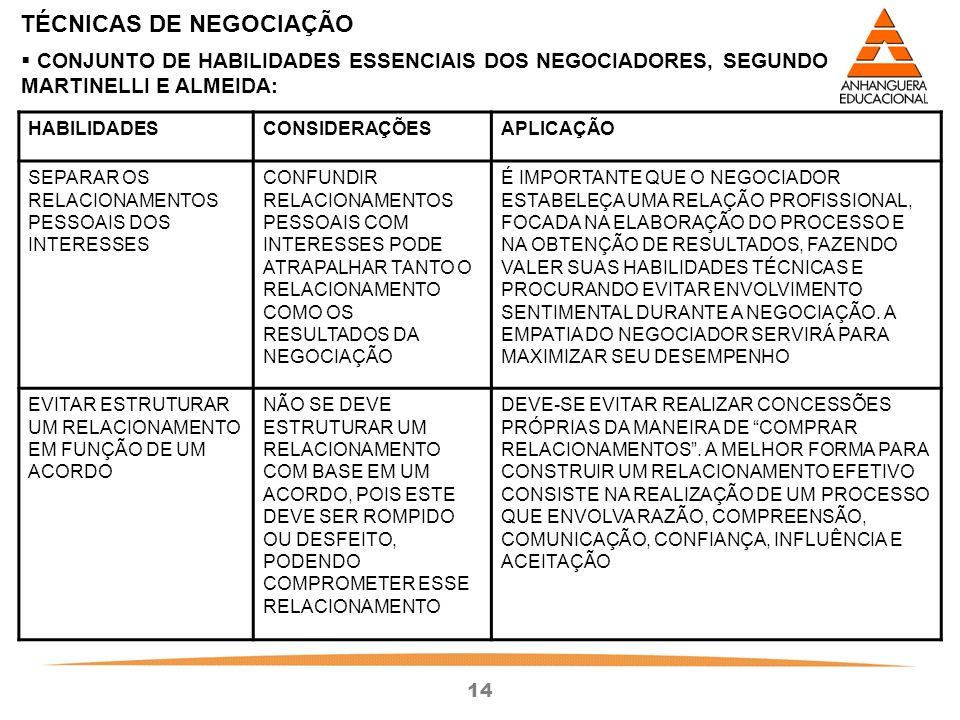 14 TÉCNICAS DE NEGOCIAÇÃO HABILIDADESCONSIDERAÇÕESAPLICAÇÃO SEPARAR OS RELACIONAMENTOS PESSOAIS DOS INTERESSES CONFUNDIR RELACIONAMENTOS PESSOAIS COM