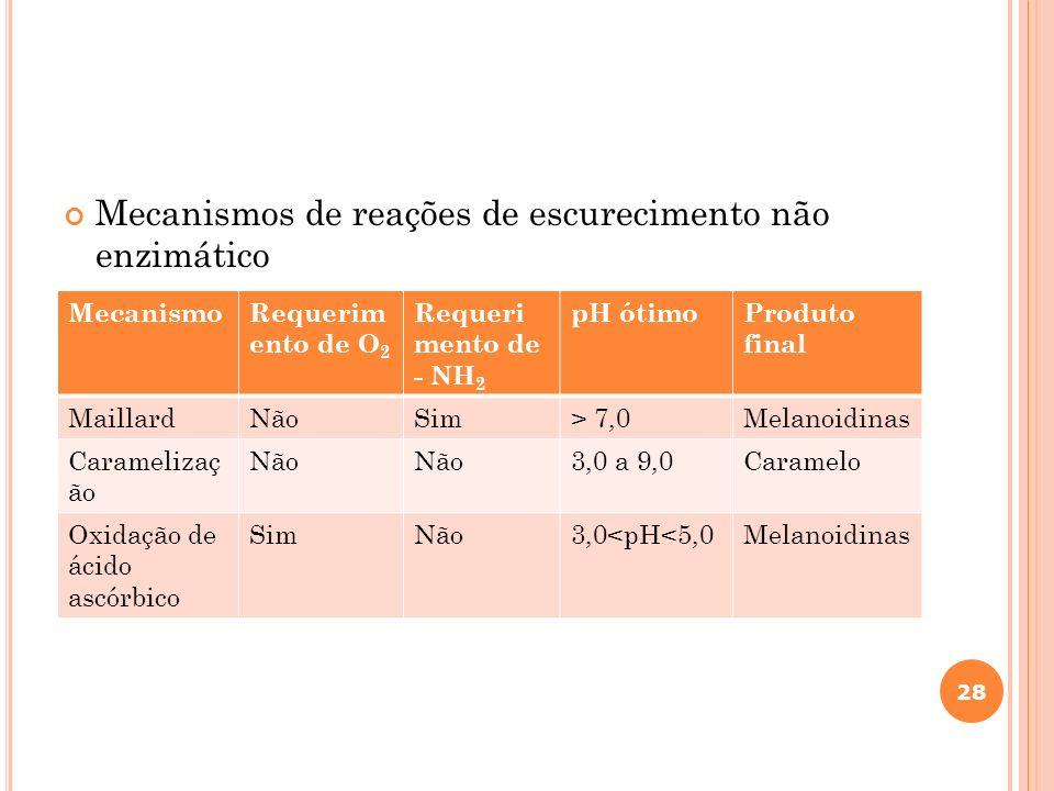 Mecanismos de reações de escurecimento não enzimático 28 MecanismoRequerim ento de O 2 Requeri mento de - NH 2 pH ótimoProduto final MaillardNãoSim> 7