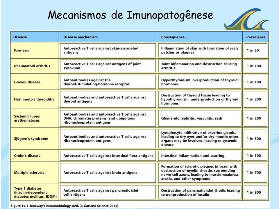 Mecanismos de Imunopatogênese