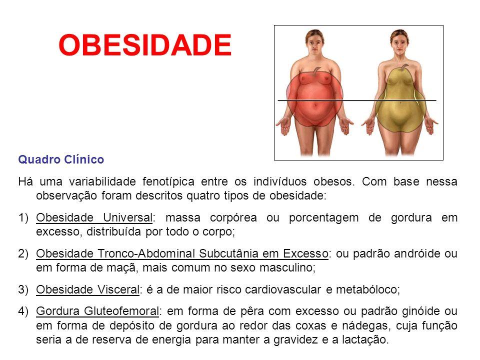 OBESIDADE Quadro Clínico Há uma variabilidade fenotípica entre os indivíduos obesos. Com base nessa observação foram descritos quatro tipos de obesida