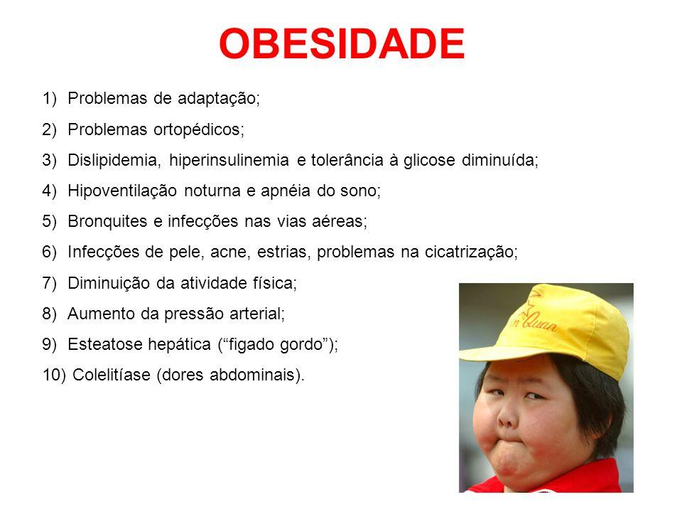 OBESIDADE 1)Problemas de adaptação; 2)Problemas ortopédicos; 3)Dislipidemia, hiperinsulinemia e tolerância à glicose diminuída; 4)Hipoventilação notur