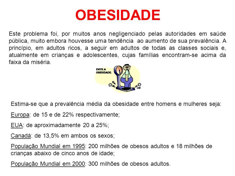 OBESIDADE Ásia e Países da África Abaixo do Saara: a prevalência da obesidade não ultrapassa 2,3% entre crianças com até cinco anos; Muitos Países da América Latina, do Caribe, do Leste-Central e Norte da África e do Centro Leste Europeu: a prevalência da obesidade entre crianças com até cinco anos de idade é tão alta quanto nos EUA; Brasil: regiões sudestes e nordestes: a prevalência da obesidade adulta elevou-se em quase todos os quartis de renda entre homens e mulheres (1975, 1989 e 1997) Brasil em 1989: 2,7 milhões de crianças obesas.