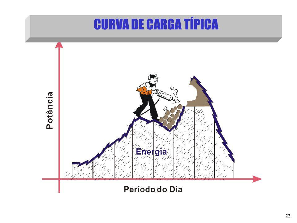 22 CURVA DE CARGA TÍPICA