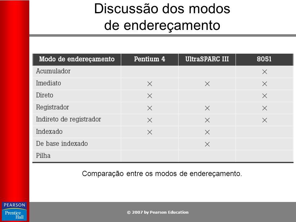 © 2007 by Pearson Education Discussão dos modos de endereçamento Comparação entre os modos de endereçamento.