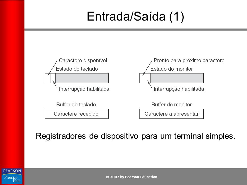 © 2007 by Pearson Education Entrada/Saída (1) Registradores de dispositivo para um terminal simples.