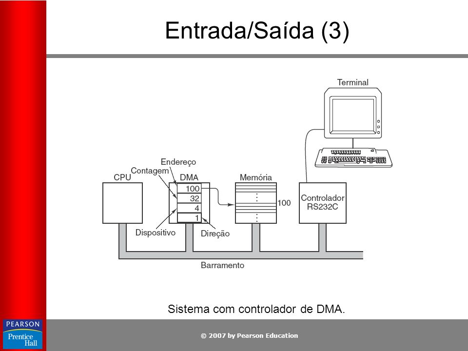 © 2007 by Pearson Education Entrada/Saída (3) Sistema com controlador de DMA.