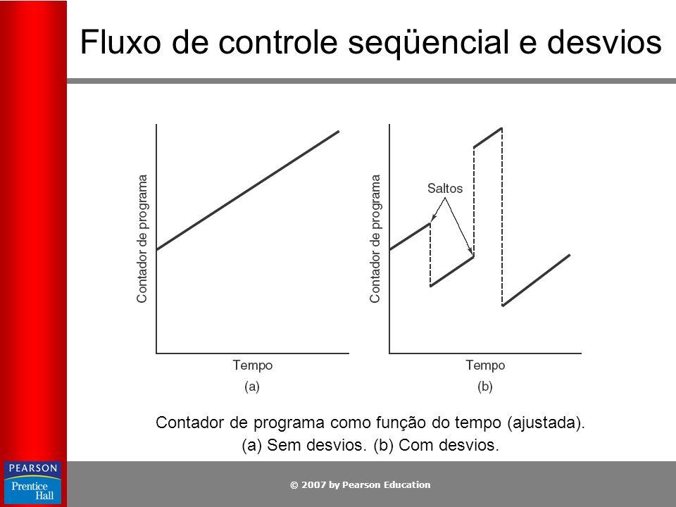 © 2007 by Pearson Education Fluxo de controle seqüencial e desvios Contador de programa como função do tempo (ajustada). (a) Sem desvios. (b) Com desv